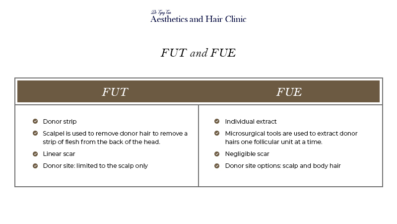 FUE vs FUT Hair Transplant Comparison - Dr Tyng Tan