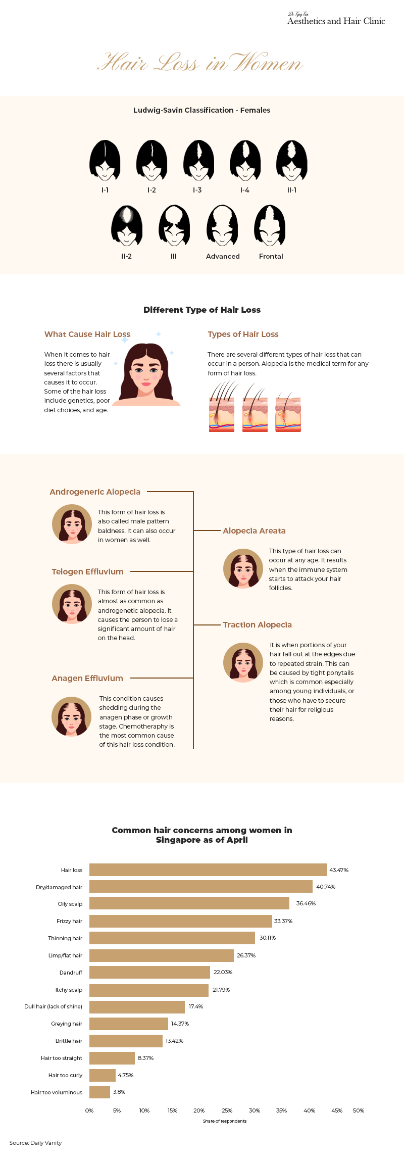 Hair Loss In Singapore Women Updated