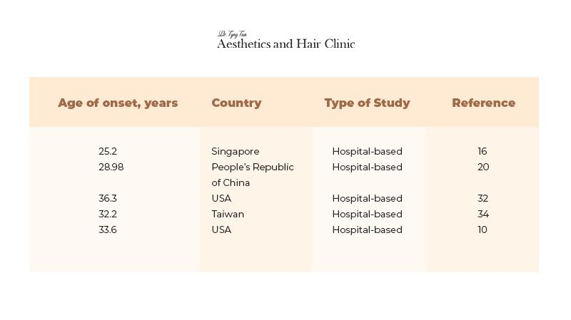 Hair Loss Age Range Worldwide