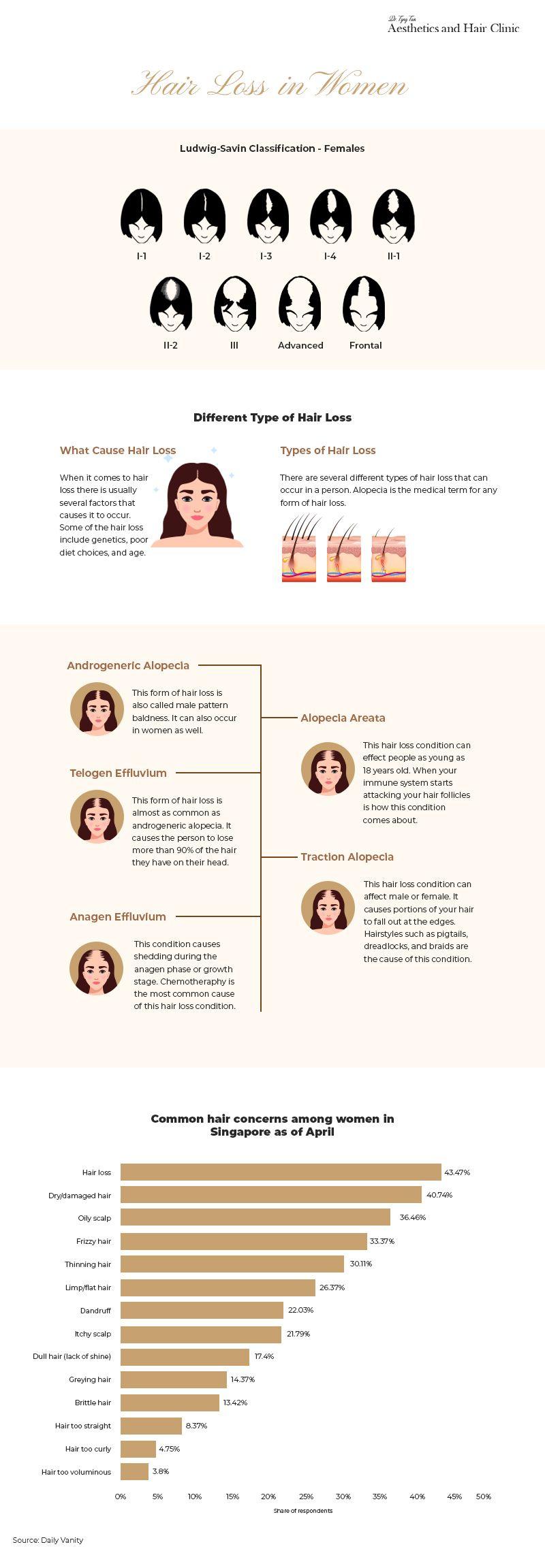 Hair Loss In Singapore Women