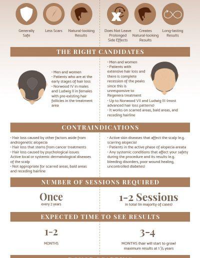 Regenera Activa Vs Hair Transplant Infographic